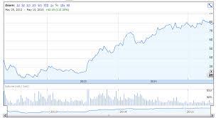 Ge Stock Quote Impressive Facebook Stock Quotes Impressive Ge Stock Quote History Image Quotes