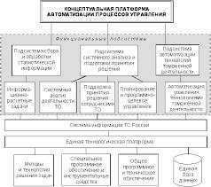 Информационные таможенные технологии Реферат Структурно функциональная схема автоматизации процессов управления таможенной службой