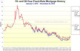 30 Year Fixed Rate Mortgage Chart Historical Mortgage Rates Chart Graph Chart Mortgage Rates