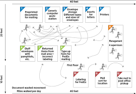 Spaghetti Chart Ppt What Is A Spaghetti Diagram Chart Or Map Asq