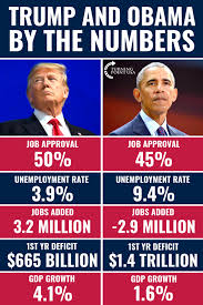 Does This Meme Accurately Show Trump And Obama By The Numbers