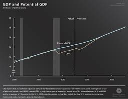Charts August 2012 Gdp And Potential Gdp August