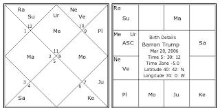 Barron Trump Birth Chart Barron Trump Kundli Horoscope