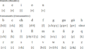 Spanish Language Alphabet And Pronunciation