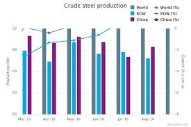 World Steel Association January 2017 Crude Steel Production