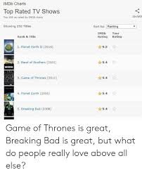 Imdb Chart Top Tv Imdb Charts Top Rated Tv Shows Top 250 As Rated By Imdb