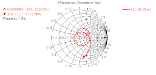 Smith Chart Java Smith Chart Plot From Simulation Is Opposite From Experiment