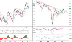 Uk Bond Yields Chart Gb10y Charts And Quotes Tradingview