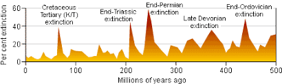 Extinction Timeline Chart Background Deextinction
