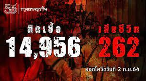 ยอด 'โควิด-19' วันนี้ พบเสียชีวิต 262 ราย ติดเชื้อเพิ่ม 14,956 ราย