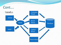 ravi rana hotel management pptdata flow diagrams  level   user hotel database