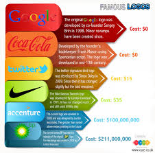 How Much To Design A Logo Famous Logos How Much Did They Cost Visual Ly