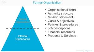 Formal Organizational Chart Formal Organisational Structure A Z Of Business Terminology