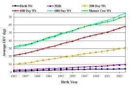 Understanding Breedplan Growth Maternal