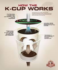 keurig k cups. Delighful Cups Inside KCups With Keurig K Cups P