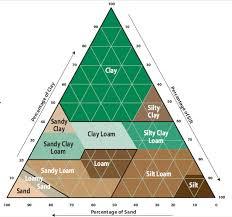Soil Percentage Chart Understanding Your Soil Rain Bird