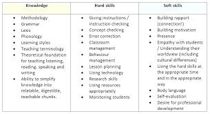 Resume Skills List Custom How To Write Computer Skills In Resume How To List Computer Skills