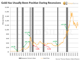 Gold In A Recession Better Than Many Investors Assume