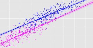 Simple And Multiple Linear Regression With Python Towards