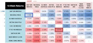 Basics At A Glance Chart Index Pairs Matrix Ratio Performance At A Glance