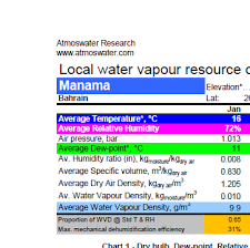 Bahrain Temperature Chart Manama