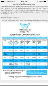 Trim Healthy Mama Sweetener Conversion Chart Thm Sweetener Conversion Chart In 2019 Trim Healthy Momma