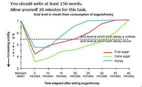 Ph Of Fruits Chart Line Graph About Acid Level Preparation For And Help With