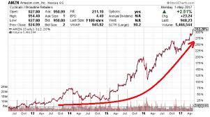 Stock Chart Prediction Amzn Stock Nasdaq Amzn Will There Be An Amazon Stock