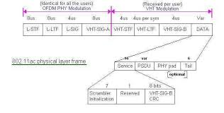 802 11 frame format 802 11ac frame format wlan 11ac frame wlan 802 11ac tutorial