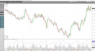 Sugar Commodity Price Chart 50 Retracement Of A Long Term Trend In Sugar Ipath