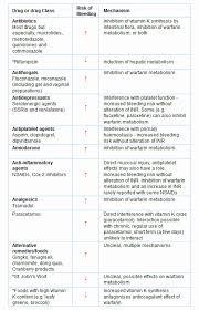 Warfarin Antibiotic Interaction Chart 30 Warfarin Color Chart Pryncepality