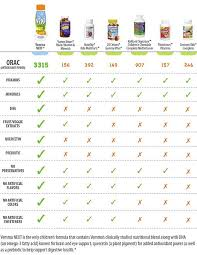 Vemma Levels Chart Compare Childrens Multivitamins Next Is A Kids