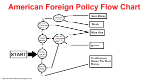 Key Events In American Foreign Policy Chart Around The Barstool American Foreign Policy The Flow Chart
