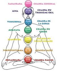 """Résultat de recherche d'images pour """"images yoga & chakras"""""""