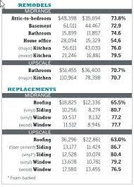 Bathroom Renovation Cost Estimator Extraordinary Kitchen Remodel Cost Calculator Kitchen Remodel Estimate Calculator