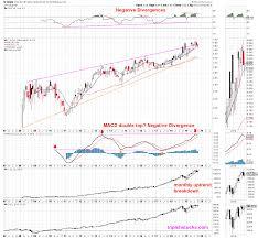Adyen Stock Chart Mobile Payments Triple H Stocks