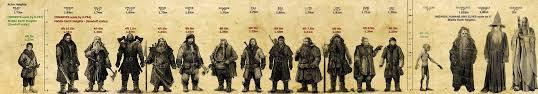 Thorin Height Chart In 2019 The Hobbit Actors Height