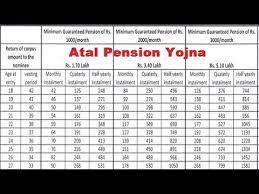 Videos Matching Atal Pension Yojana Details Of The Scheme