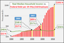 1984 Vs Today Chart Contra Corner Chart Of The Day Real Median Household
