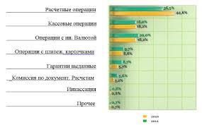 диплом Рынок банковских услуг в Казахстане анализ состояния и  Структура комиссионных доходов банка ДБ АО Сбербанк дипломная работа