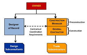 Cm Gc Acms Contract Administration Construction