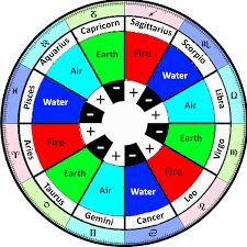 17 Paradigmatic Horoscope Elements Chart
