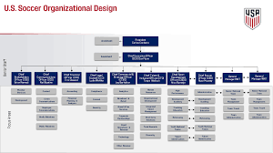 Ussf Org Chart Makes Gm Look Not Very Involved Mls