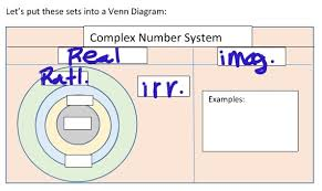 Real Number System Venn Diagram These Are The Sets You Need To Put In The Complex Number System