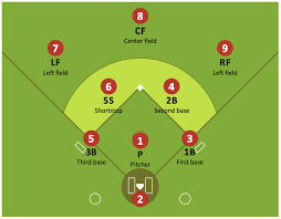 10 Player Baseball Position Chart Baseball Positions Sports And Numbers