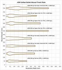44 rem mag ballistics chart terminal ballistics