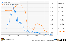 Molycorp Stock Chart Bankruptcy Lessons What We Can Learn From Molycorps Rise