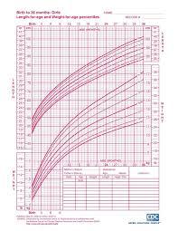 Child Development Height And Weight Chart Height Weight Chart Toddler Template
