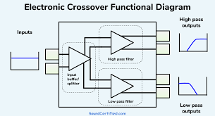 What Is A Crossover Frequency What Does A Crossover Do A