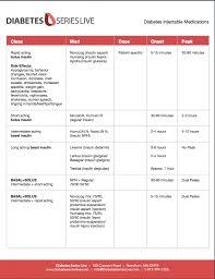 Diabetes Medications Chart Pdf Diabetes Medication Chart Sada Margarethaydon Com